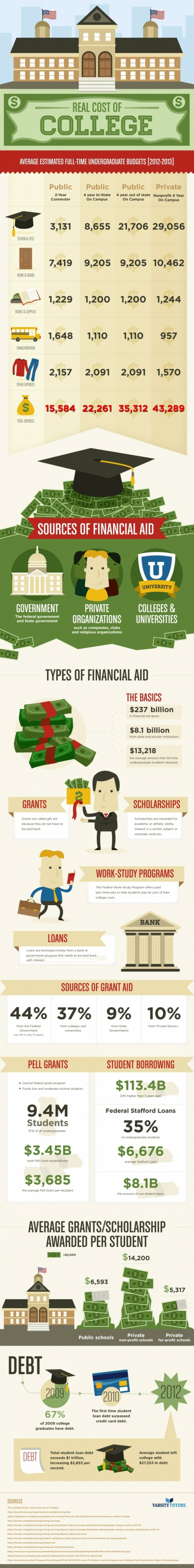 The Real Cost Of College In 2013