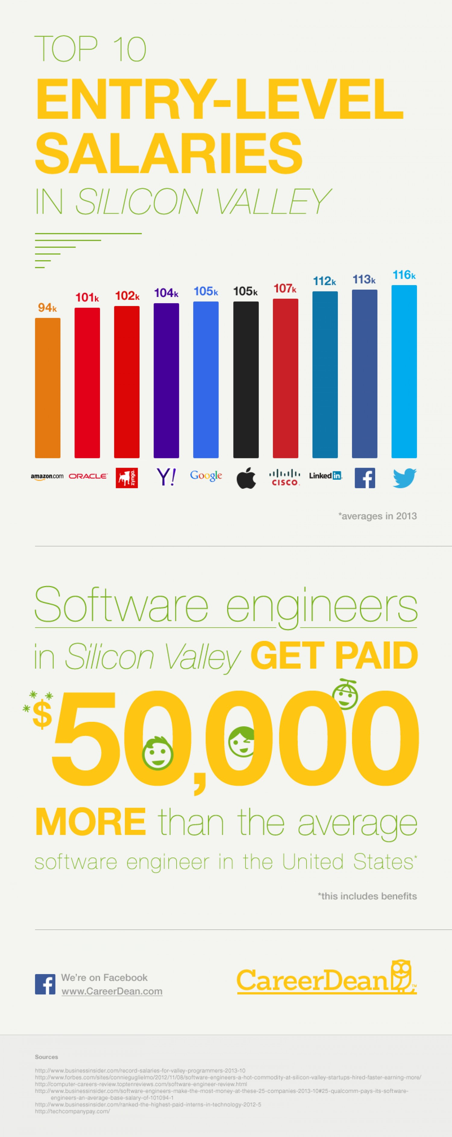 Top 10 Entry-Level Salary In Silicon Valley