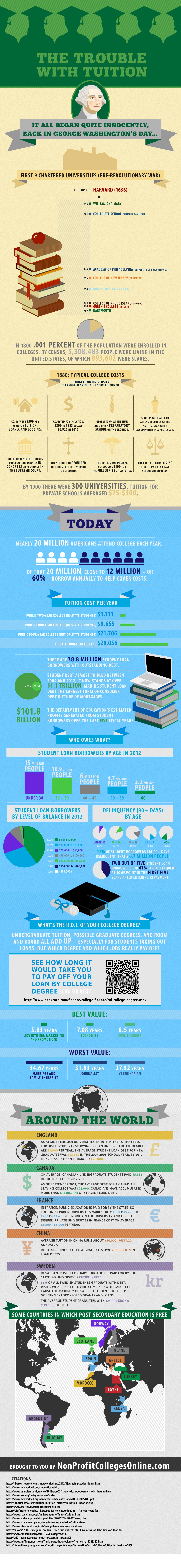 How Did The Student Loan Debt Crisis Started