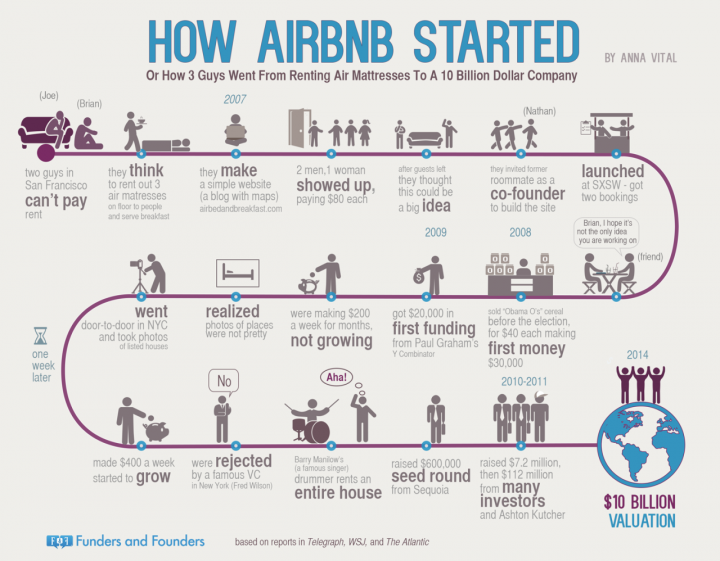How They Started: Airbnb