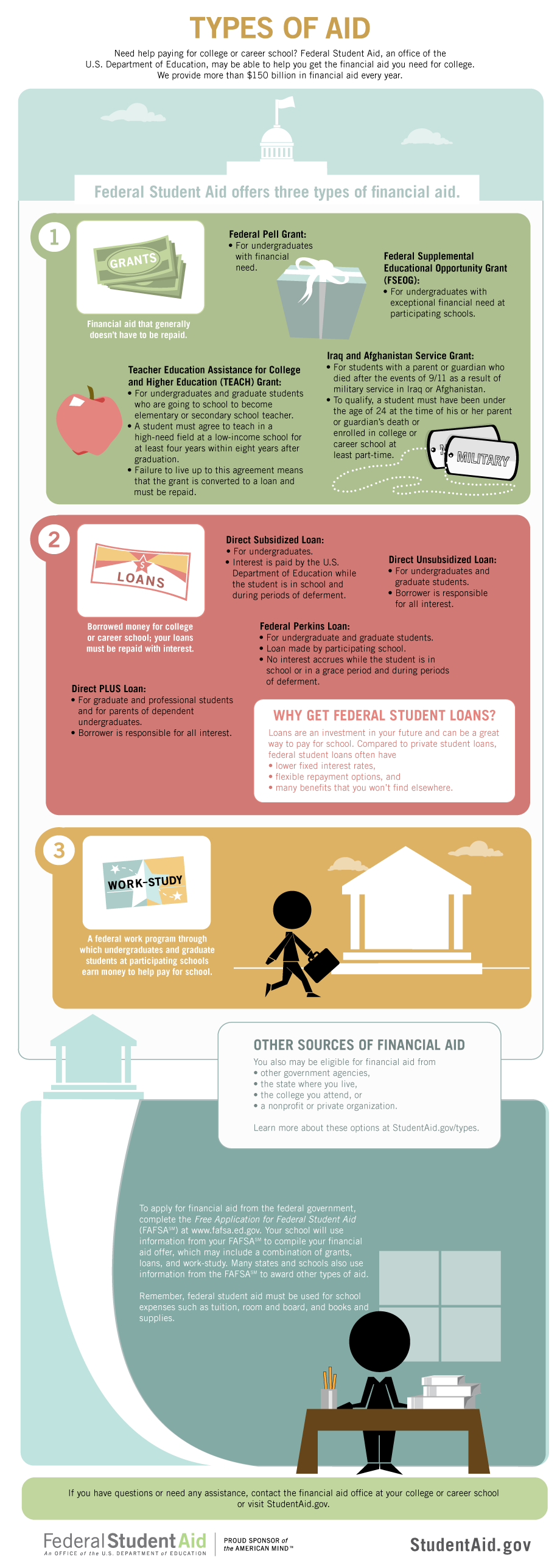 Types Of Financial Aids For Students