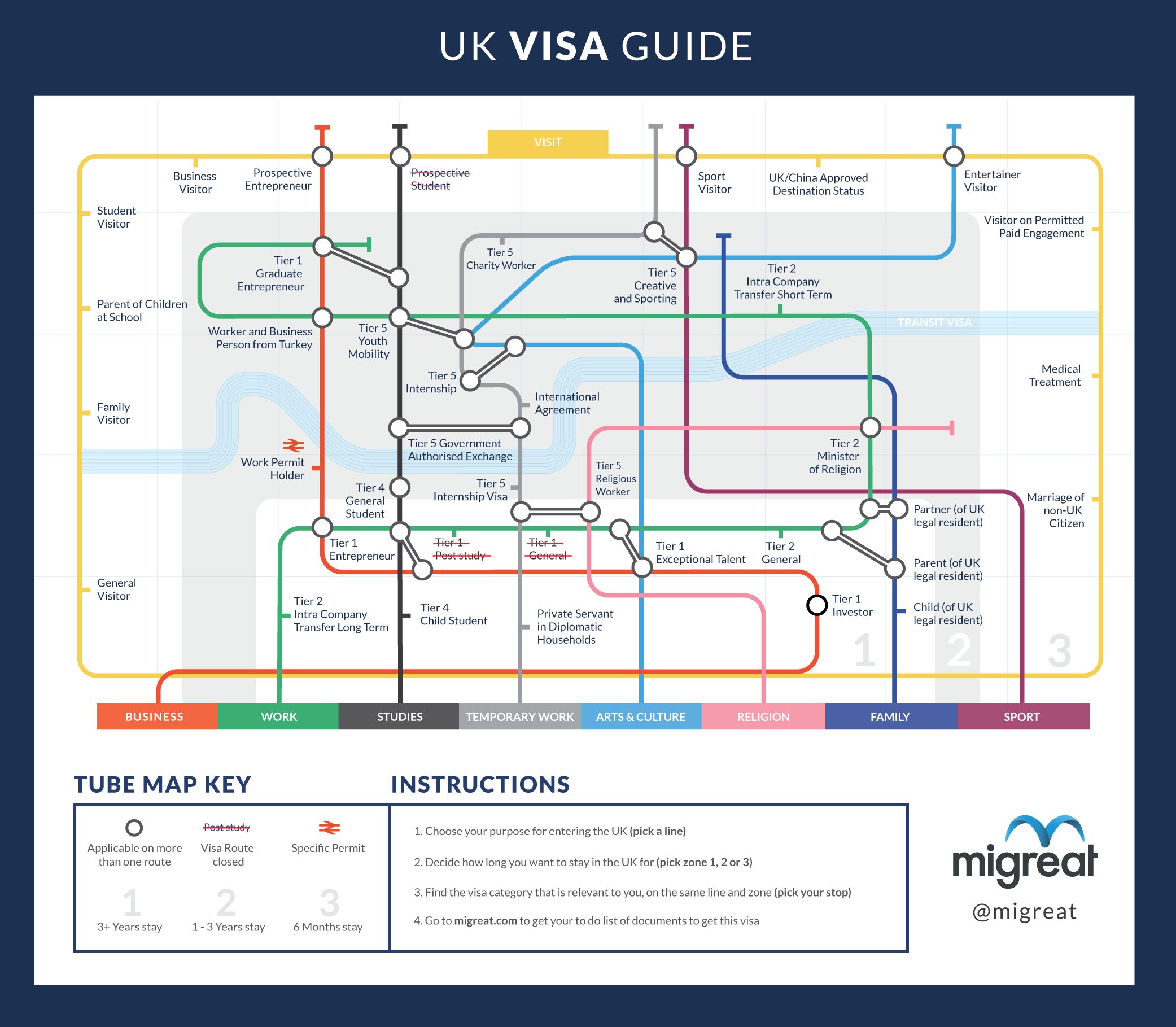 Which Career Can Get You A Visa In the UK
