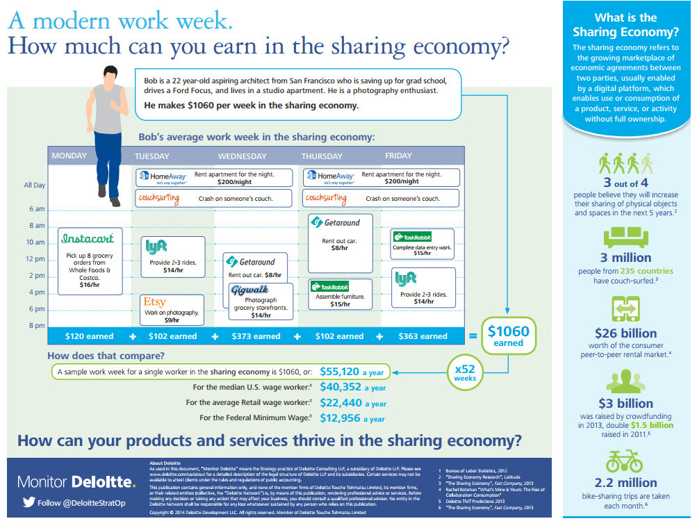 How Much Can You Make In The Sharing Economy