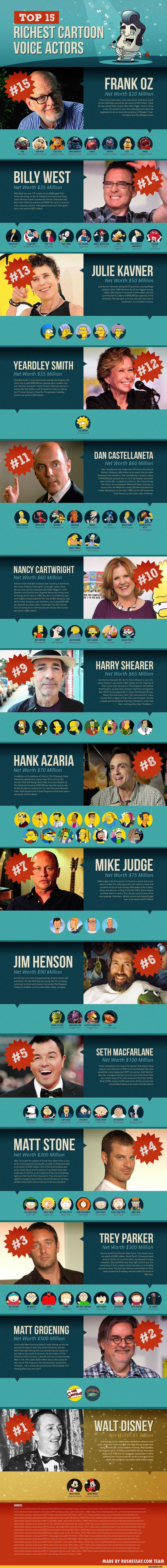 Highest Paid Voice Actors In The World