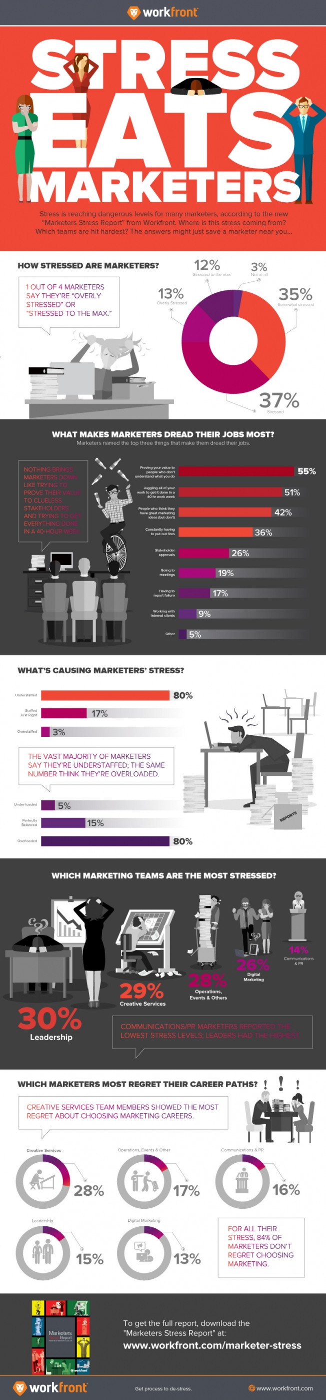 Survey Results: What Do Marketers Stress Most About