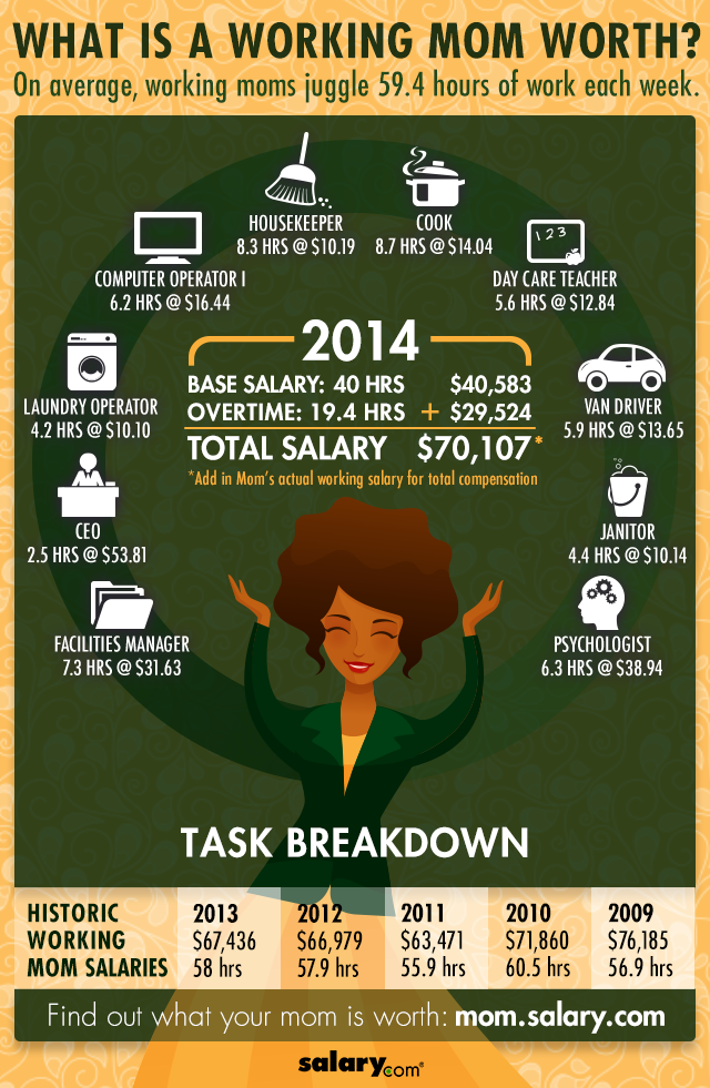 What Is A Working Mom Worth