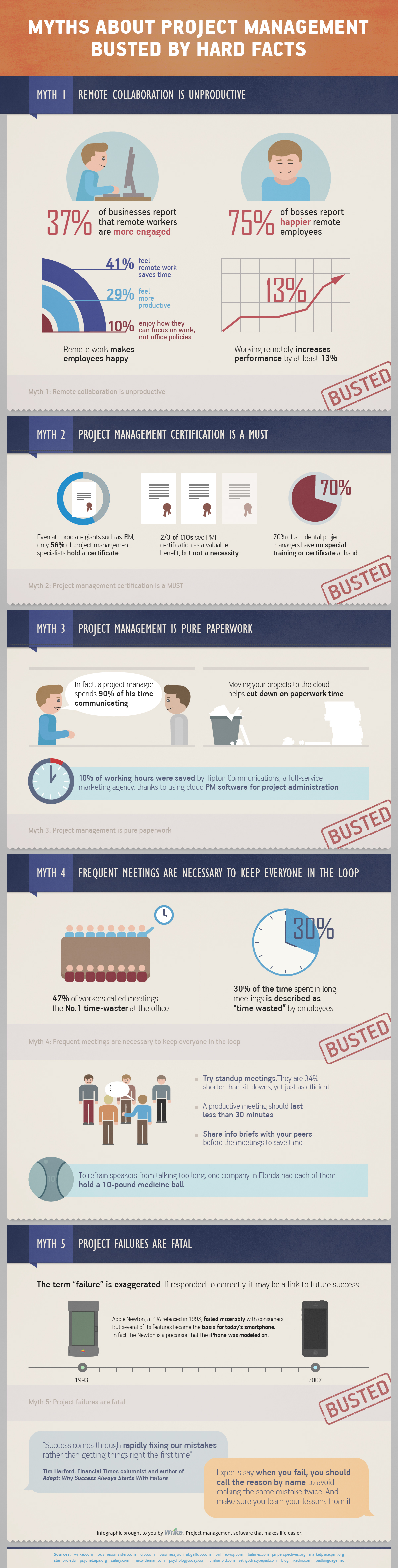 5 Busted Myths About Project Management