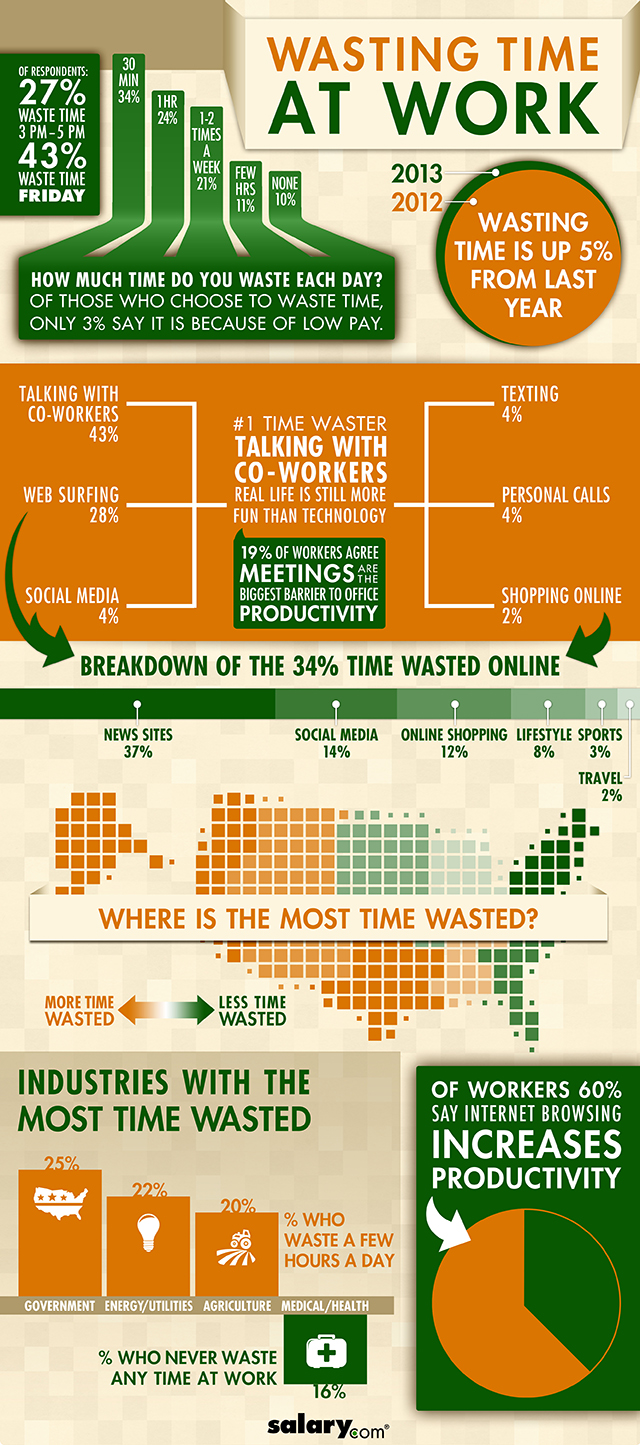Survey Results: How Much Time Do You Waste At Work