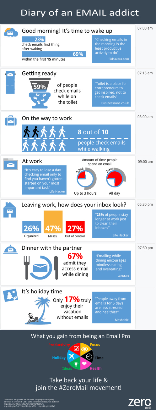 Survey Results: How Often Do You Check Your Email